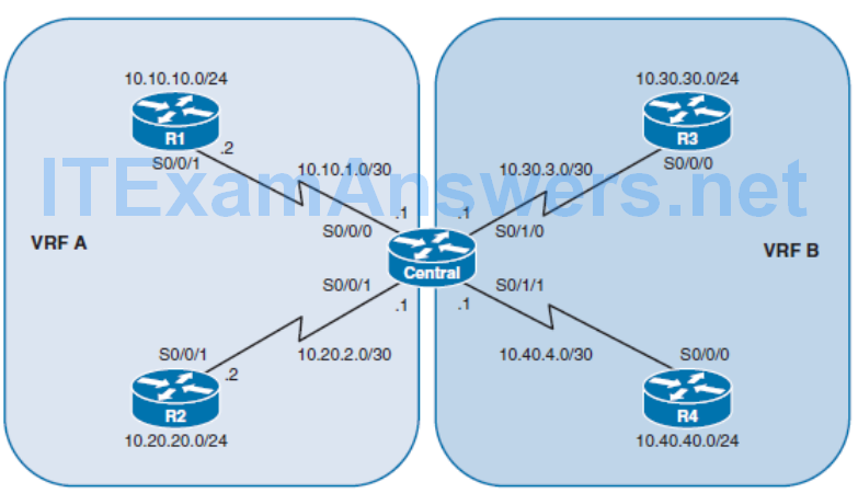 CCNP ROUTE (Version 7) – Chapter 8: Routers and Routing Protocol Hardening 101