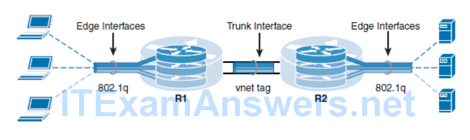 CCNP ROUTE (Version 7) – Chapter 8: Routers and Routing Protocol Hardening 108