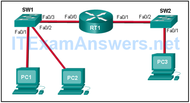 CCNA Cyber Ops (Version 1.1) - Chapter 4 Exam Answers Full 3