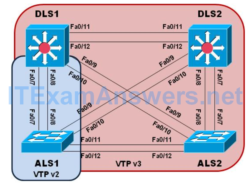 CCNP SWITCH Chapter 3 Lab 3-1 – Static VLANS, Trunking, and VTP (Version 7) 2