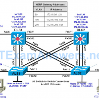CCNP SWITCH Chapter 10 Lab 10-1, Securing Layer 2 Switches (Version 7) 16