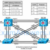 CCNP SWITCH Chapter 10 Lab 10-2, Securing VLANs (Version 7) 14