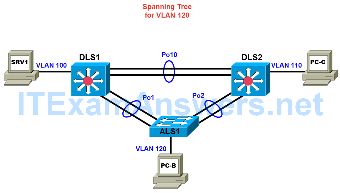 CCNP TSHOOT Chapter 3 Lab 3-1, Assembling Maintenance and Troubleshooting Tools (Version 7) 2