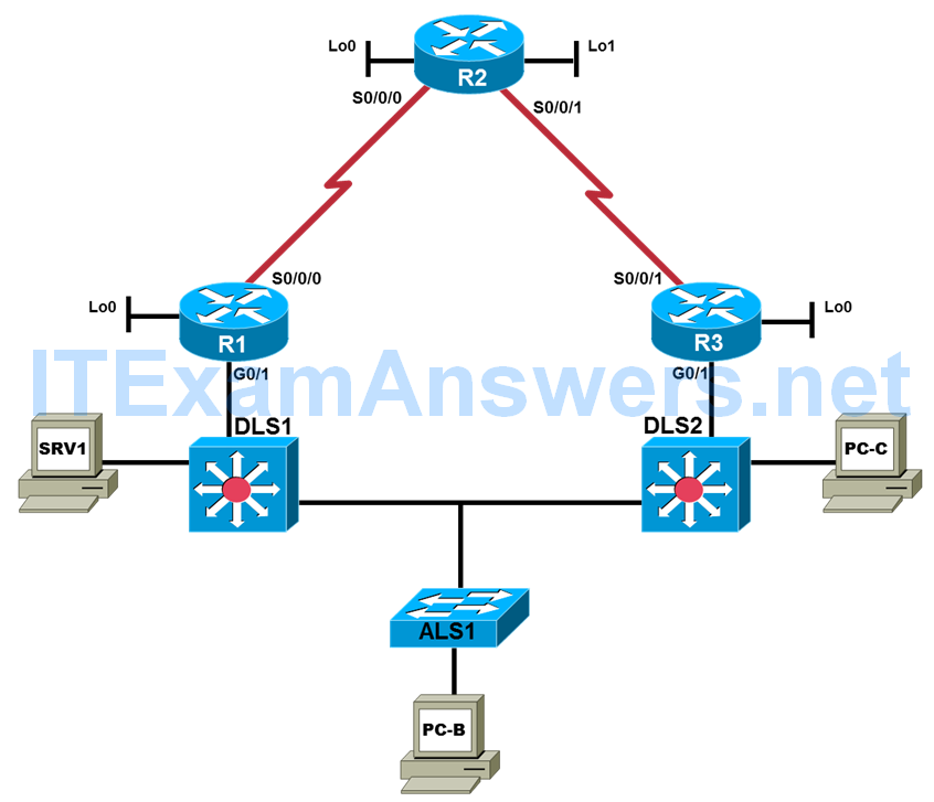CCNP TSHOOT Chapter 3 Lab 3-1, Assembling Maintenance and Troubleshooting Tools (Version 7) 3