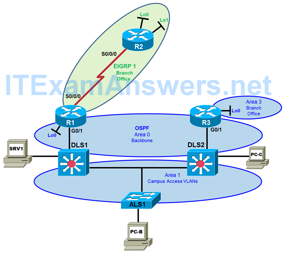 CCNP TSHOOT Chapter 7 Lab 7-1, OSPF Opportunities (Version 7) 3