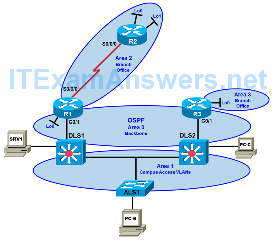 CCNP TSHOOT Chapter 7 Lab 7-1, OSPF Opportunities (Version 7) 4