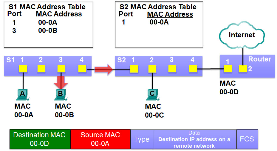 CCNP SWITCH (Version 7) – Chapter 1: Fundamentals Review