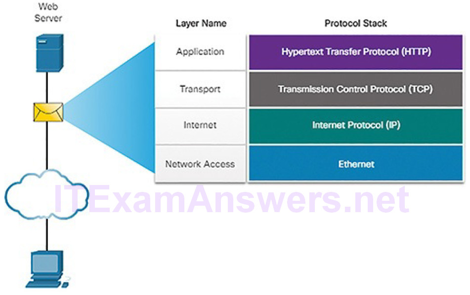 CCNA Cyber Ops (Version 1.1) – Chapter 4: Network Protocols and Services 169
