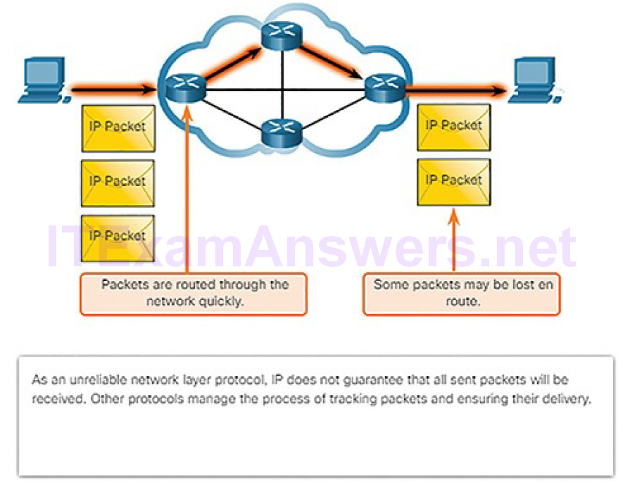CCNA Cyber Ops (Version 1.1) – Chapter 4: Network Protocols and Services 178