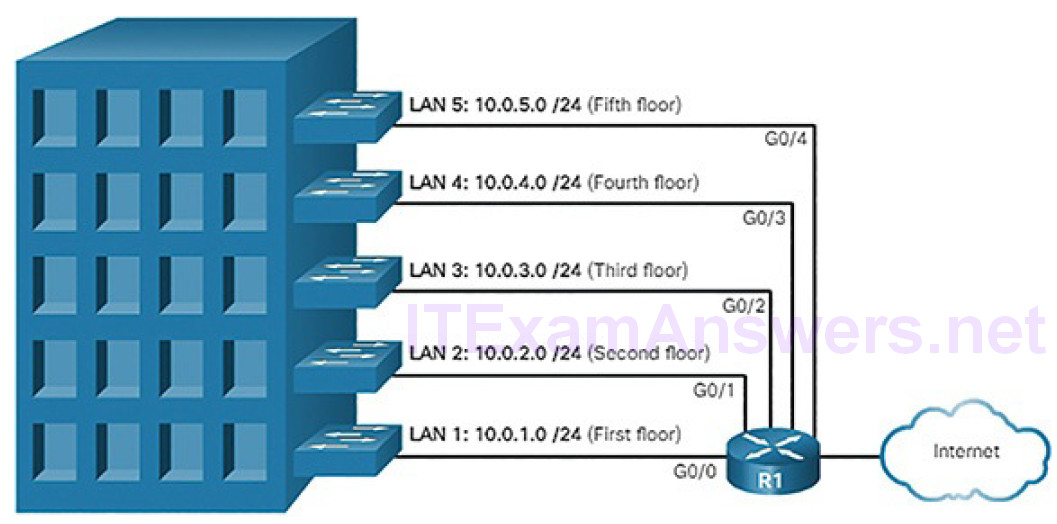 CCNA Cyber Ops (Version 1.1) – Chapter 4: Network Protocols and Services 192