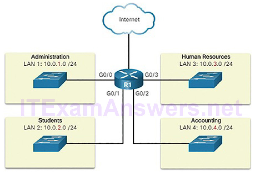 CCNA Cyber Ops (Version 1.1) – Chapter 4: Network Protocols and Services 193
