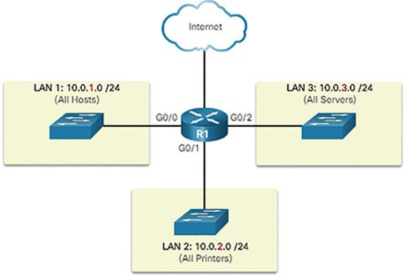 CCNA Cyber Ops (Version 1.1) – Chapter 4: Network Protocols and Services 194