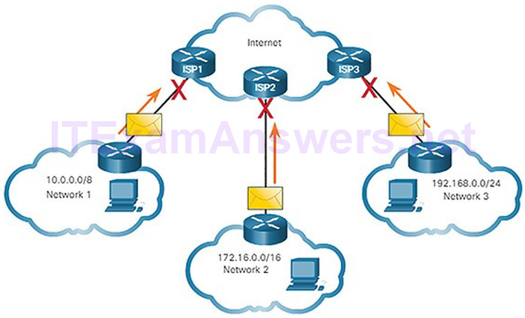 CCNA Cyber Ops (Version 1.1) – Chapter 4: Network Protocols and Services 196