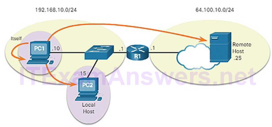 CCNA Cyber Ops (Version 1.1) – Chapter 4: Network Protocols and Services 197