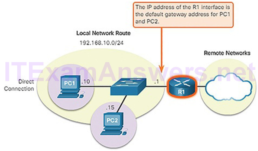 CCNA Cyber Ops (Version 1.1) – Chapter 4: Network Protocols and Services 199