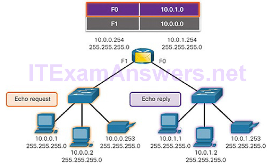 CCNA Cyber Ops (Version 1.1) – Chapter 4: Network Protocols and Services 211