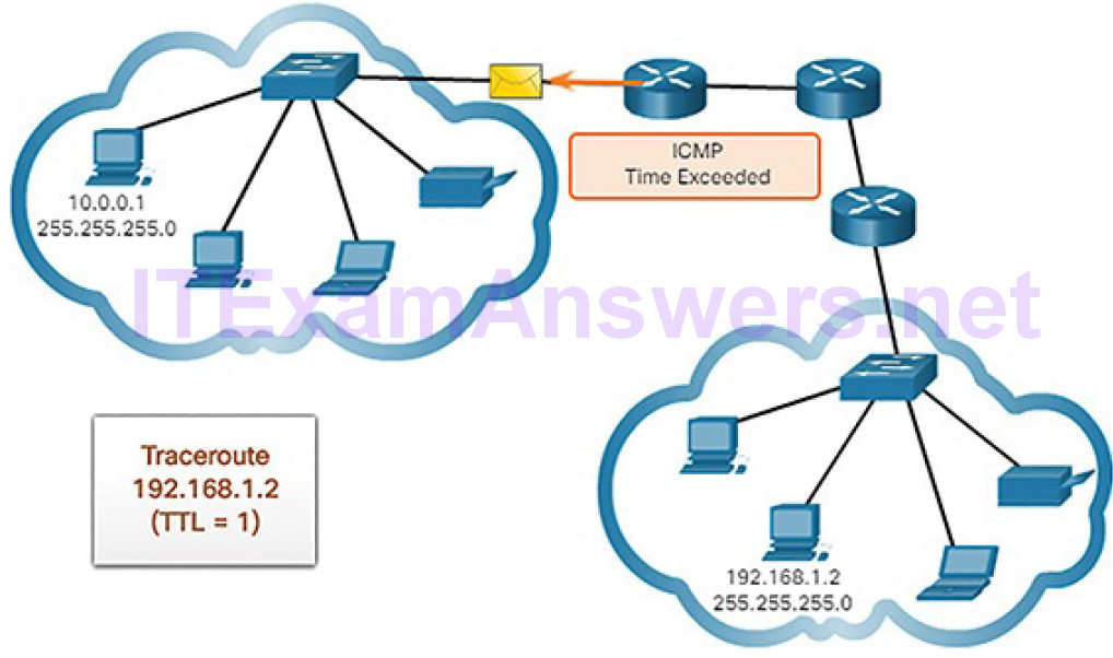CCNA Cyber Ops (Version 1.1) – Chapter 4: Network Protocols and Services 214
