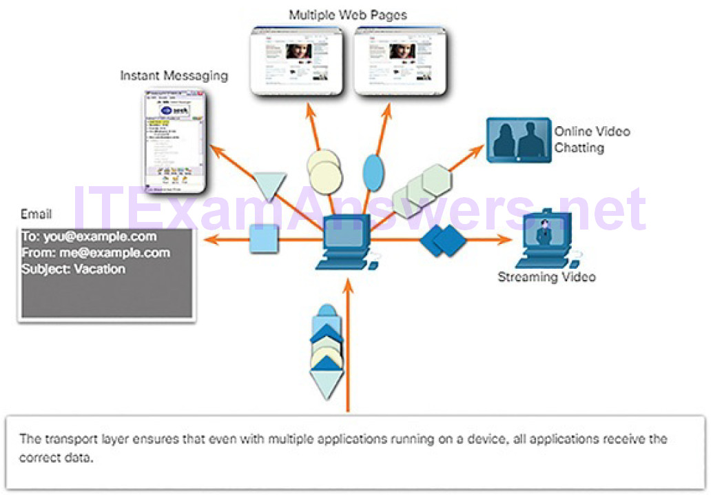 CCNA Cyber Ops (Version 1.1) – Chapter 4: Network Protocols and Services 231