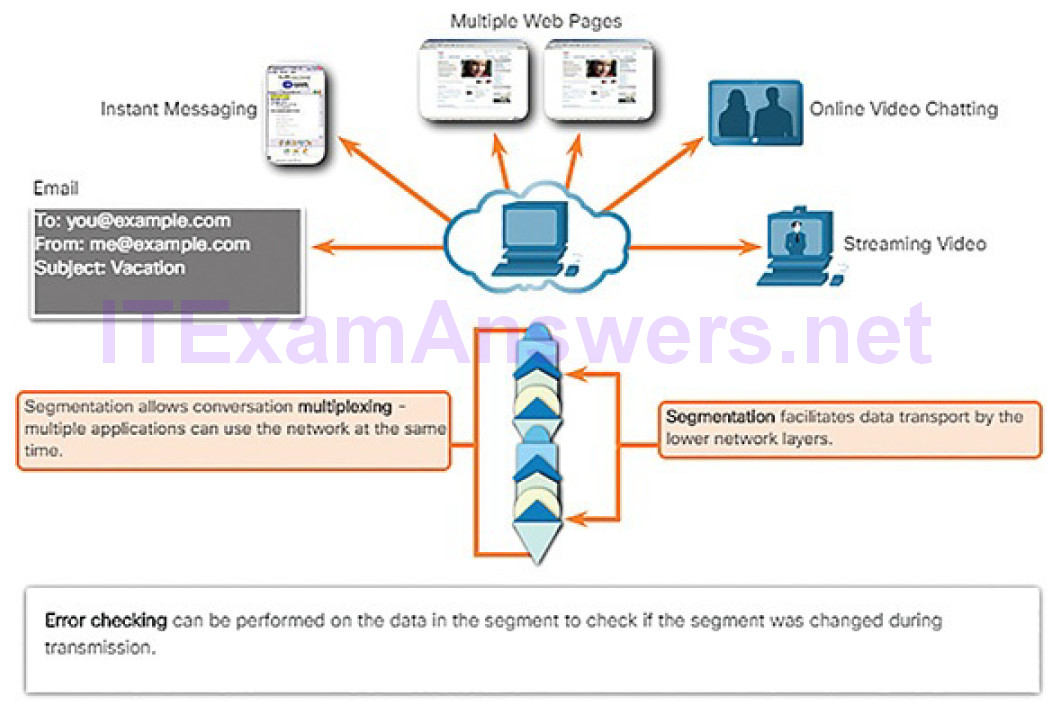 CCNA Cyber Ops (Version 1.1) – Chapter 4: Network Protocols and Services 232