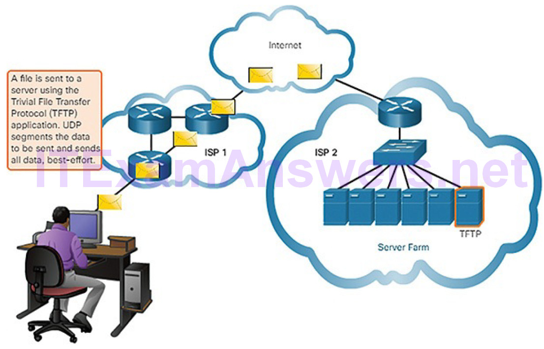 CCNA Cyber Ops (Version 1.1) – Chapter 4: Network Protocols and Services 241