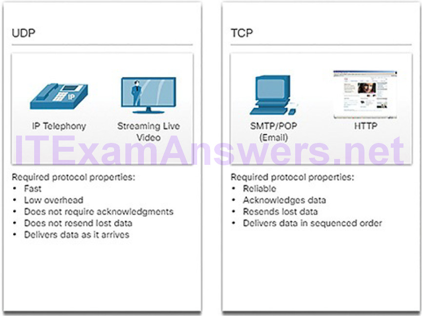 CCNA Cyber Ops (Version 1.1) – Chapter 4: Network Protocols and Services 243