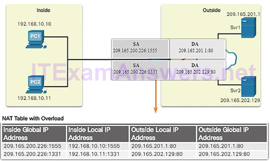 CCNA Cyber Ops (Version 1.1) – Chapter 4: Network Protocols and Services 275