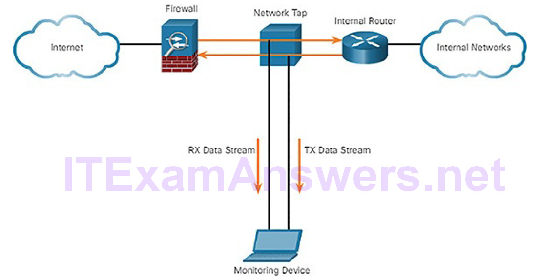CCNA Cyber Ops (Version 1.1) – Chapter 7: Network Attacks: A Deeper Look 29