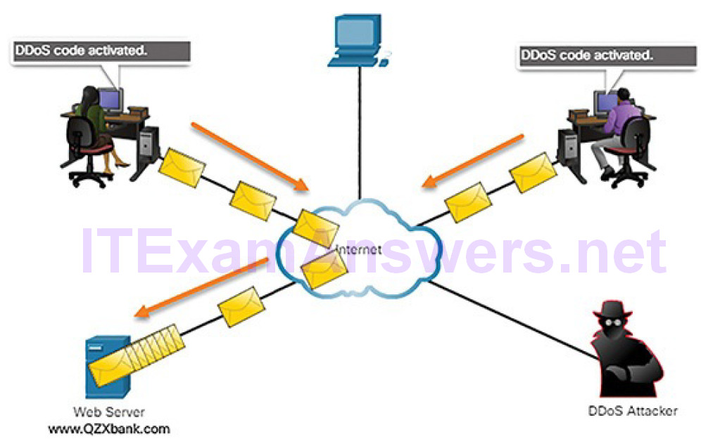 CCNA Cyber Ops (Version 1.1) – Chapter 7: Network Attacks: A Deeper Look 37