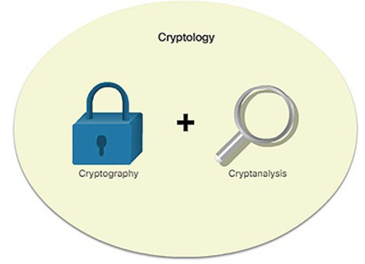 CCNA Cyber Ops (Version 1.1) – Chapter 9: Cryptography and the Public Key Infrastructure 61