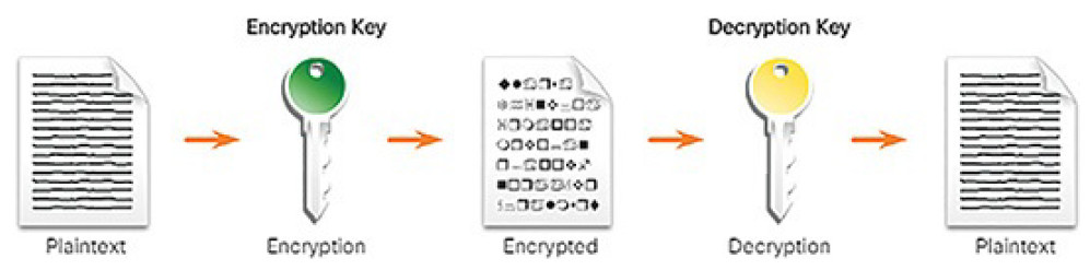 CCNA Cyber Ops (Version 1.1) – Chapter 9: Cryptography and the Public Key Infrastructure 83