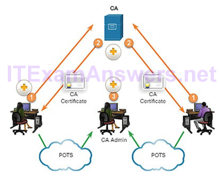 CCNA Cyber Ops (Version 1.1) – Chapter 9: Cryptography and the Public Key Infrastructure 112