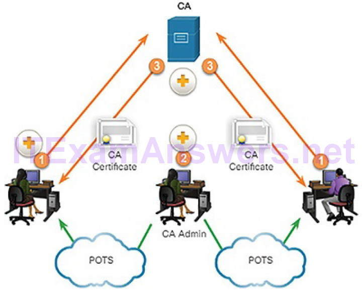 CCNA Cyber Ops (Version 1.1) – Chapter 9: Cryptography and the Public Key Infrastructure 113
