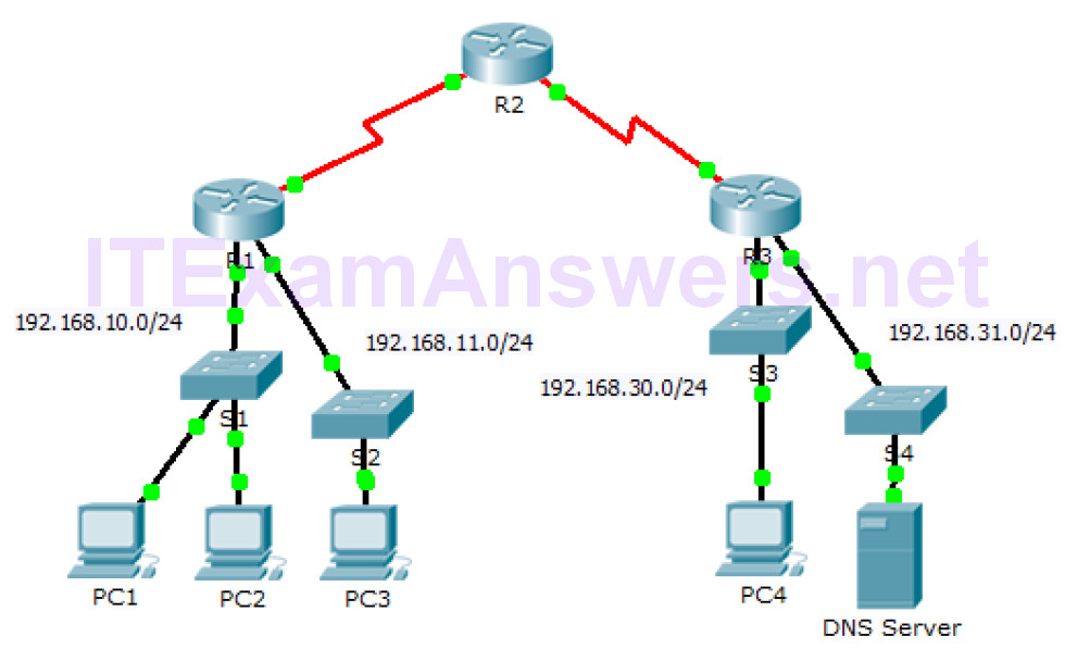 4.1.4 Packet Tracer - ACL Demonstration (Answers) 2
