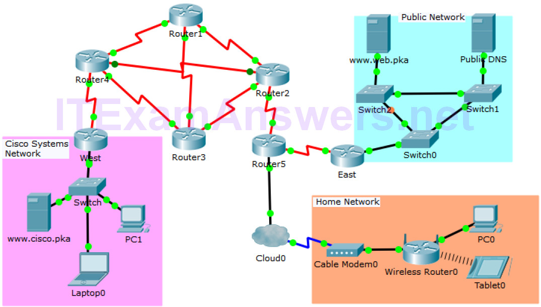 5.3.1.10 Packet Tracer – Identify Packet Flow 1