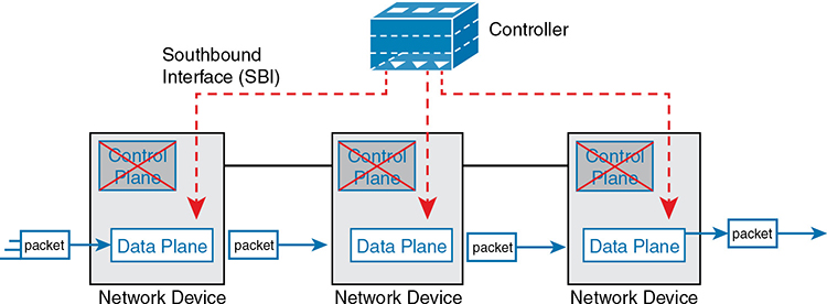 What is the purpose of a southbound API in a control based networking architecture? 2