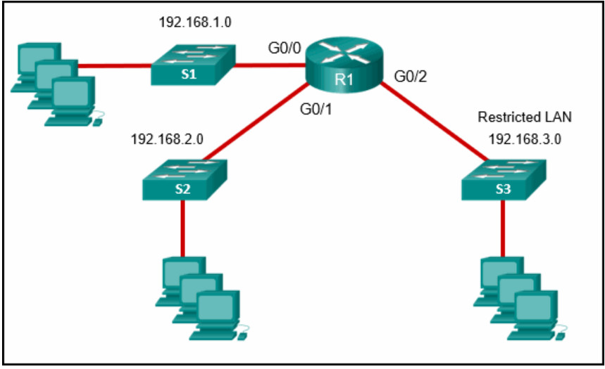 CCNA SECFND (210-250) Dumps - Certification Practice Exam Answers 5