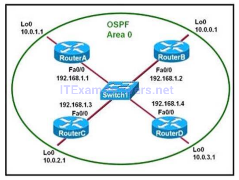 Section III: Routing Technologies - Test Online 43