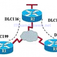 Section III: Routing Technologies - Test  Online 6