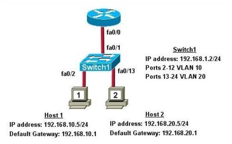 Section III: Routing Technologies - Test Online 25