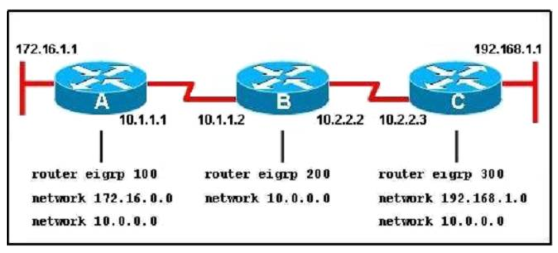 Section III: Routing Technologies - Test Online 37