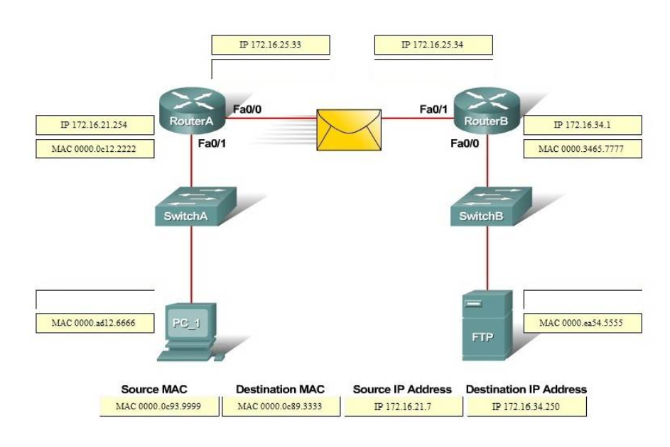 CCNA 200-125 Drag and Drop Questions Full 4