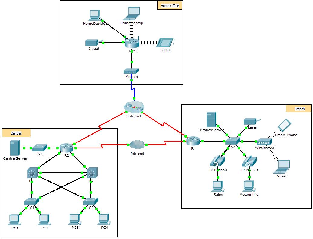 1.5.7 Packet Tracer - Network Representation