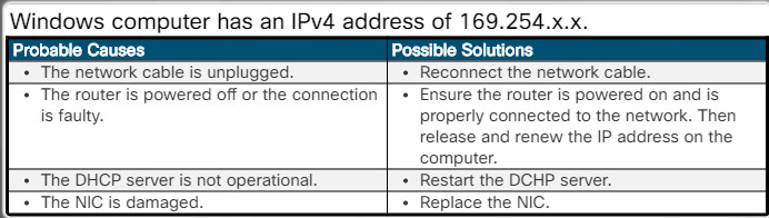 Essentials v7.0: Chapter 6 - Applied Networking 155