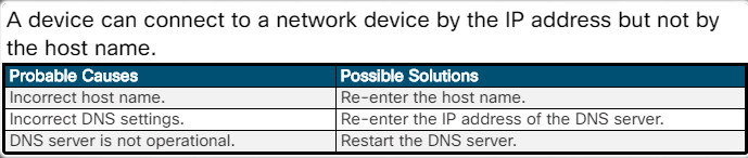 Essentials v7.0: Chapter 6 - Applied Networking 160