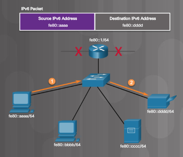 Essentials v7.0: Chapter 6 - Applied Networking 103