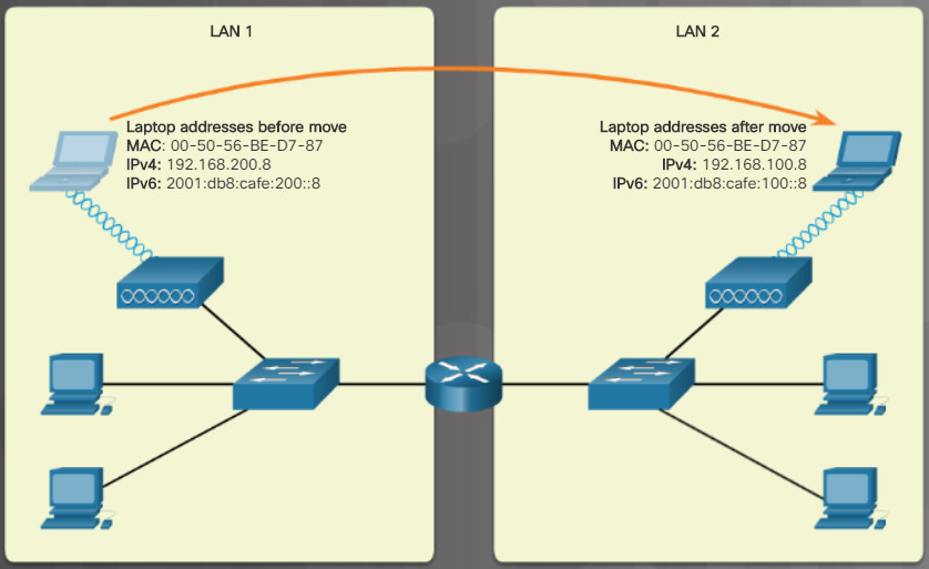 Essentials v7.0: Chapter 6 - Applied Networking 92