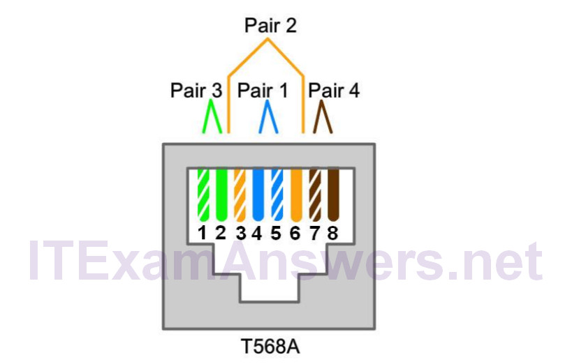 5.4.2.8 Lab - Build and Test a Network Cable (Answers) – ITE v7 5