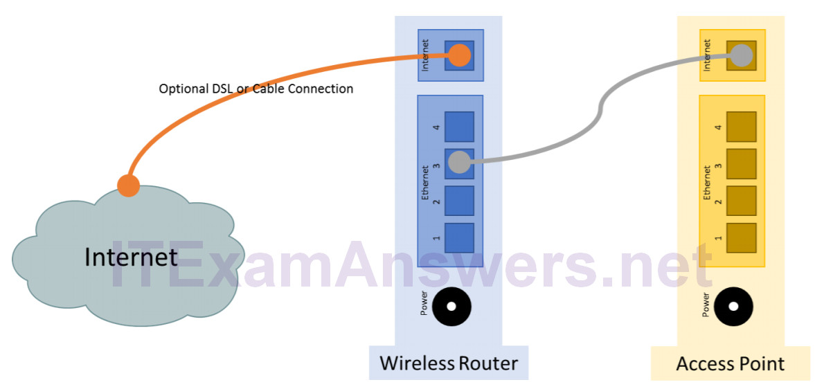 6.1.3.10 Lab - Configure a Wireless Network (Answers) – ITE v7 2