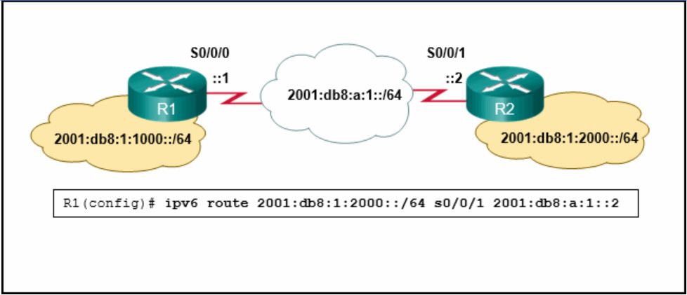 CCNA 2 v7 Modules 14 - 16: Routing Concepts and Configuration Exam Answers 9