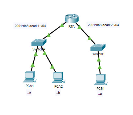 9.3.4 Packet Tracer - IPv6 Neighbor Discovery